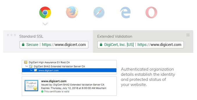 DigiCert SSL 특징